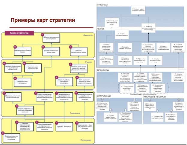 Примеры карт стратегии