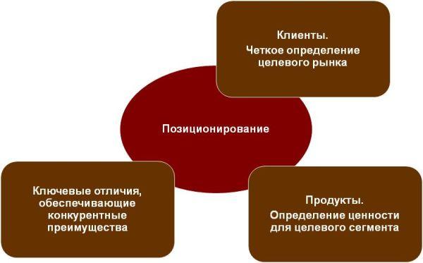 Стратегическое позиционирование