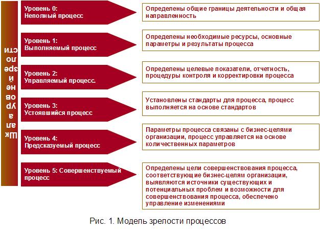 Модель зрелости процессов