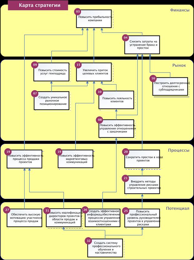 Карта стратегии компании